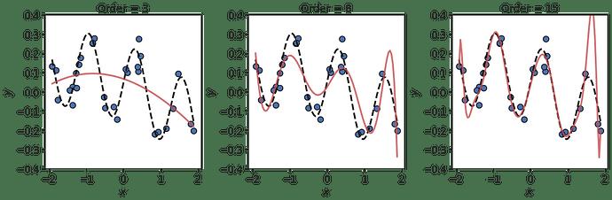 OLS_regression_noise